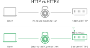 Get your Free SSL(https) for the Website?